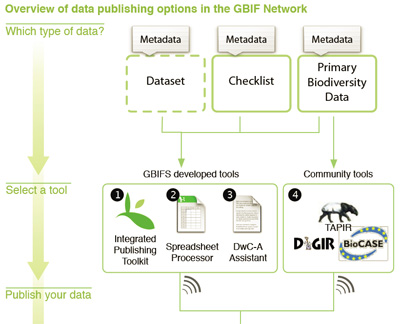Training course on biodiversity data publishing and fitness-for-use in the GBIF Network, 2011 edition